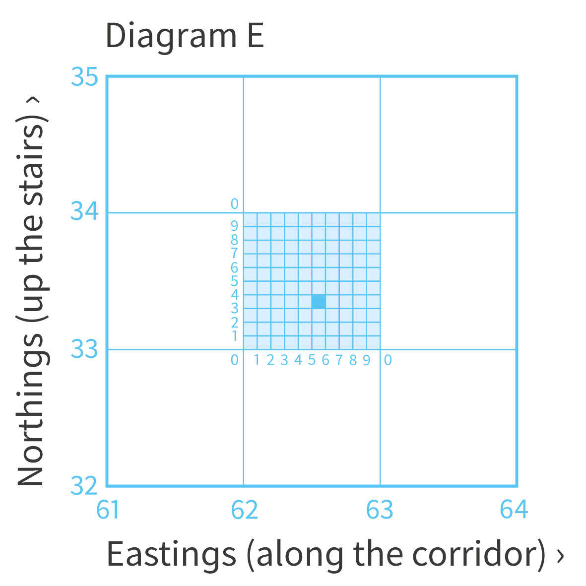 Showing How To Calculate A 6 Figure Grid Reference