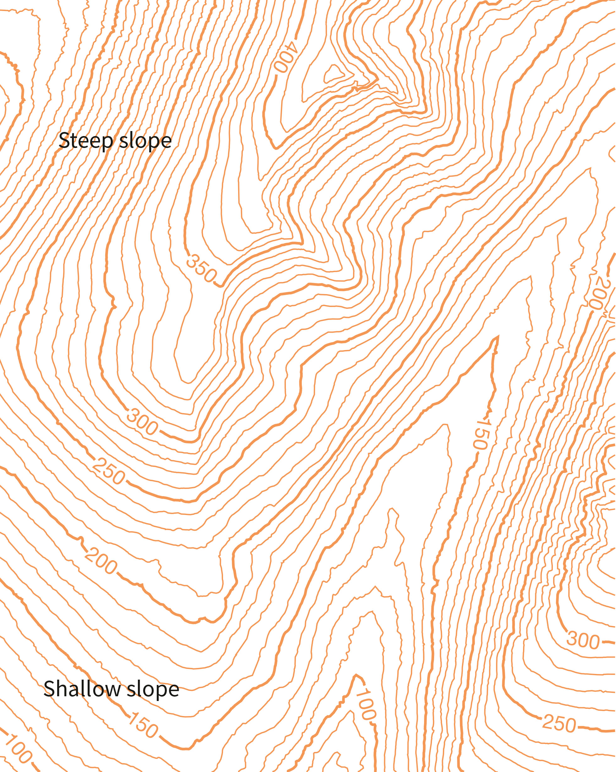 The Close Together Contours In The Top Left Show A Steep Slope A Beginners  Guide To