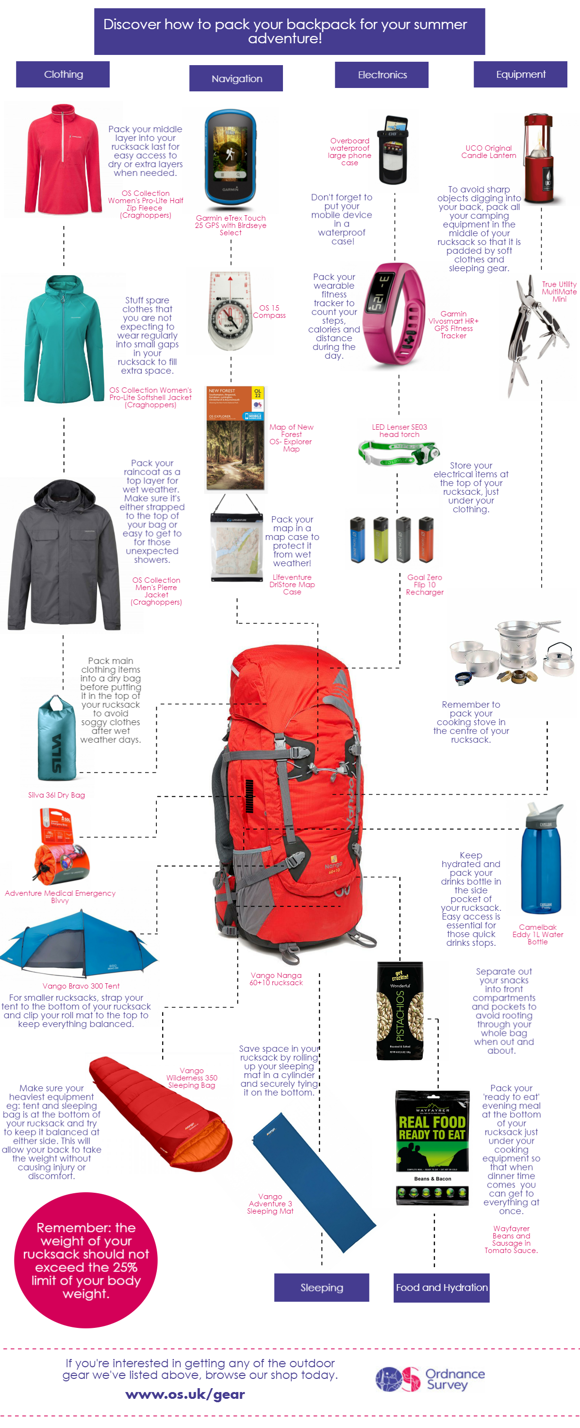 1a9096cd1bb Discover how to pack your rucksack for an adventure | OS GetOutside